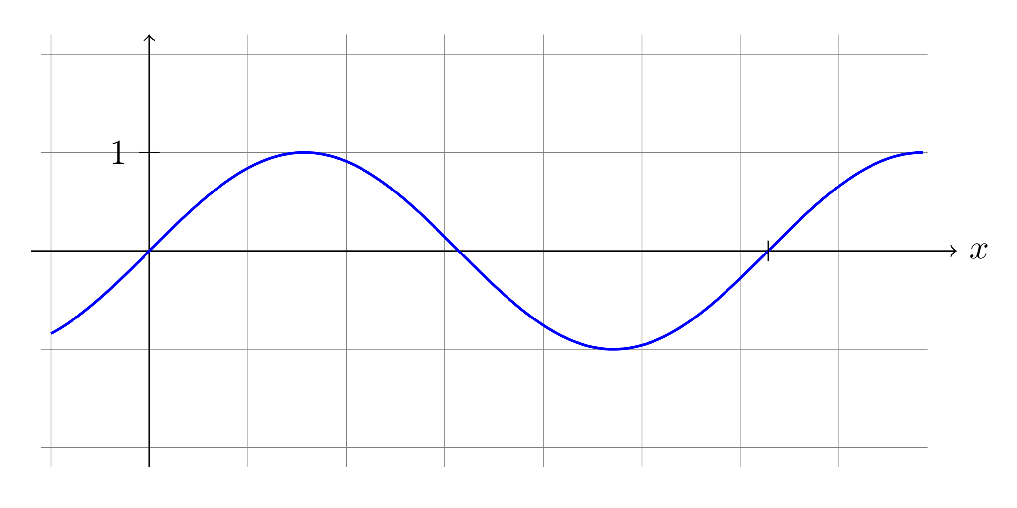 Fixed-Point Sine (and Cosine) for Embedded Systems | Null